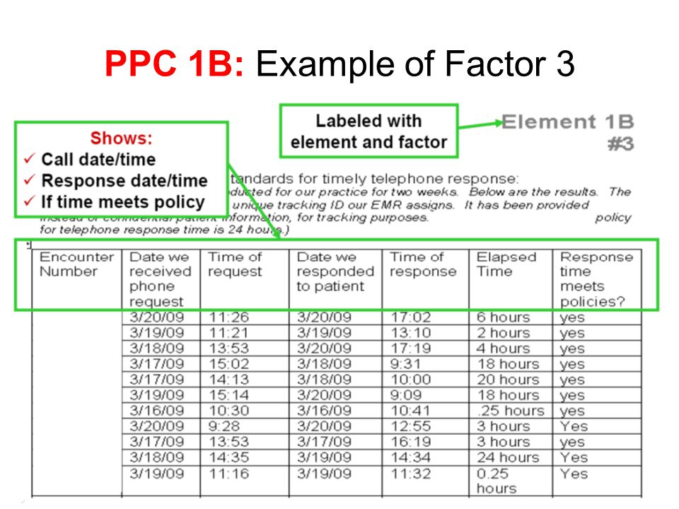 PPC 1B: Example of Factor 3