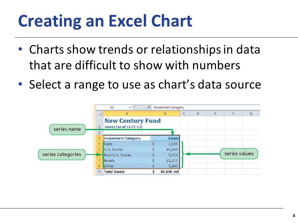 XP Creating an Excel Chart Three Chart Tools tabs appear on the Ribbon: Design, Layout, and Format 5