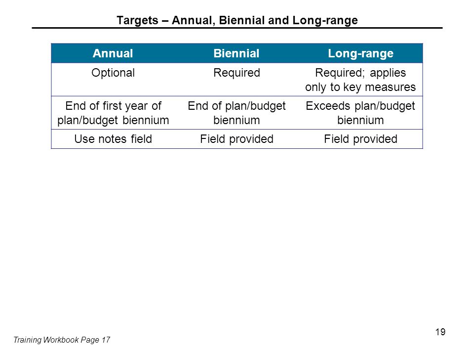 Targets – Annual, Biennial and Long-range AnnualBiennialLong-range OptionalRequiredRequired; applies only to key measures End of first year of plan/bu