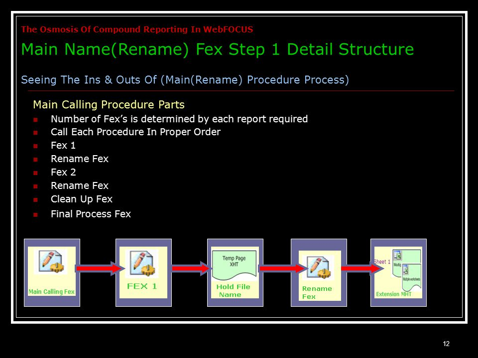 12 Number of Fex's is determined by each report required Call Each Procedure In Proper Order Fex 1 Rename Fex Fex 2 Rename Fex Clean Up Fex Final Process Fex Main Calling Procedure Parts The Osmosis Of Compound Reporting In WebFOCUS Main Name(Rename) Fex Step 1 Detail Structure Seeing The Ins & Outs Of (Main(Rename) Procedure Process)