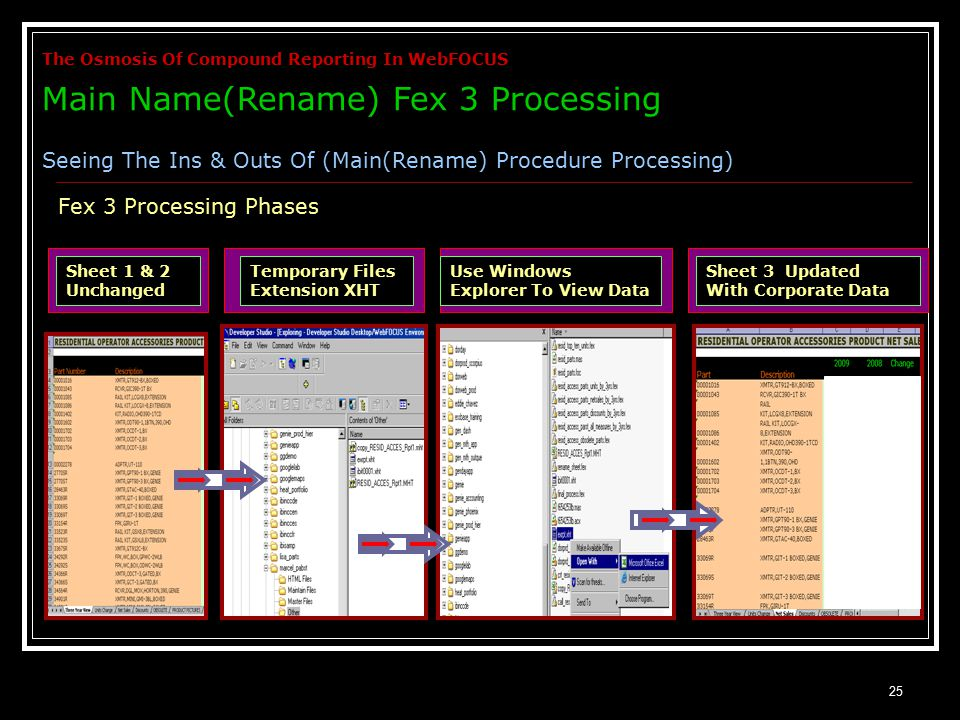 25 Fex 3 Processing Phases Sheet 1 & 2 Unchanged Temporary Files Extension XHT Use Windows Explorer To View Data Sheet 3 Updated With Corporate Data The Osmosis Of Compound Reporting In WebFOCUS Main Name(Rename) Fex 3 Processing Seeing The Ins & Outs Of (Main(Rename) Procedure Processing)
