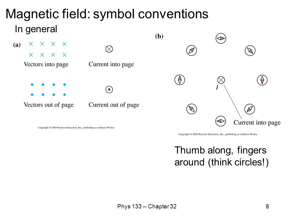 Phys 133 -- Chapter 329 Magnetic field: vectors and field lines Arrow indicates direction compass north would point.