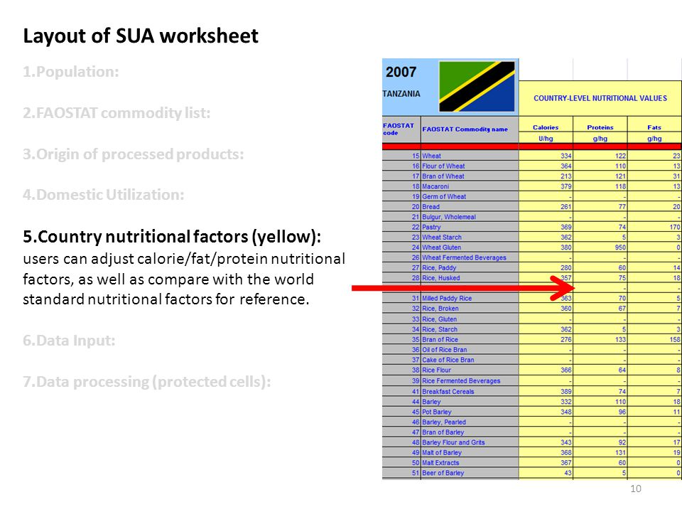 Layout of SUA worksheet 1.Population: 2.FAOSTAT commodity list: 3.Origin of processed products: 4.Domestic Utilization: 5.Country nutritional factors (yellow): users can adjust calorie/fat/protein nutritional factors, as well as compare with the world standard nutritional factors for reference.