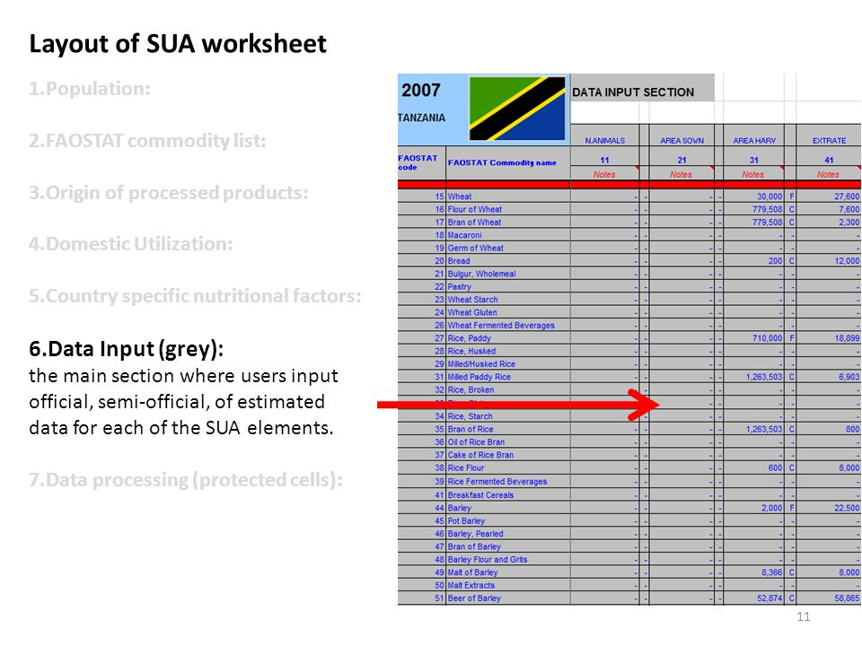 Layout of SUA worksheet 1.Population: 2.FAOSTAT commodity list: 3.Origin of processed products: 4.Domestic Utilization: 5.Country specific nutritional factors: 6.Data Input (grey): the main section where users input official, semi-official, of estimated data for each of the SUA elements.