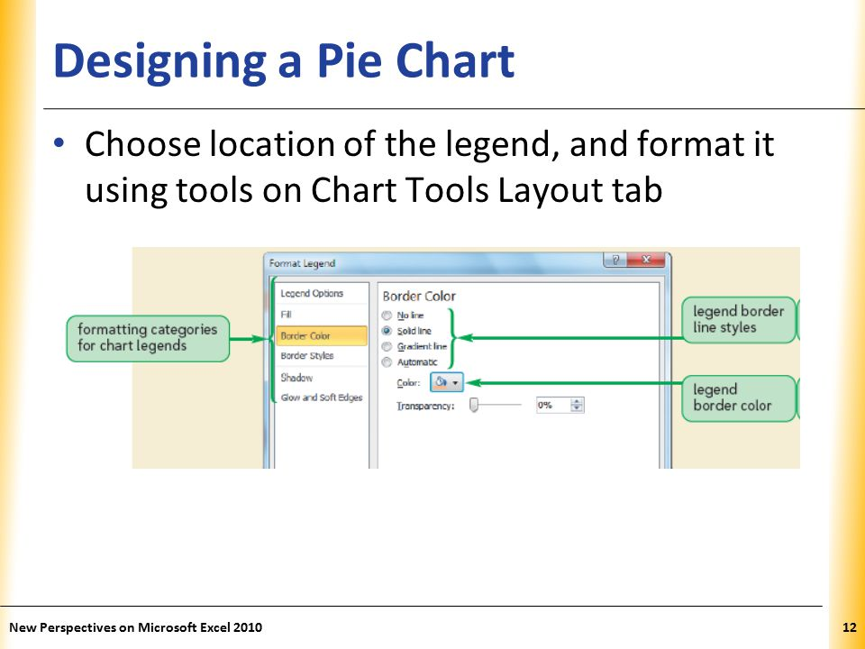 XP Designing a Pie Chart Choose location of the legend, and format it using tools on Chart Tools Layout tab New Perspectives on Microsoft Excel 201012