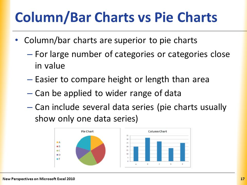 XP Column/Bar Charts vs Pie Charts Column/bar charts are superior to pie charts – For large number of categories or categories close in value – Easier to compare height or length than area – Can be applied to wider range of data – Can include several data series (pie charts usually show only one data series) New Perspectives on Microsoft Excel 201017