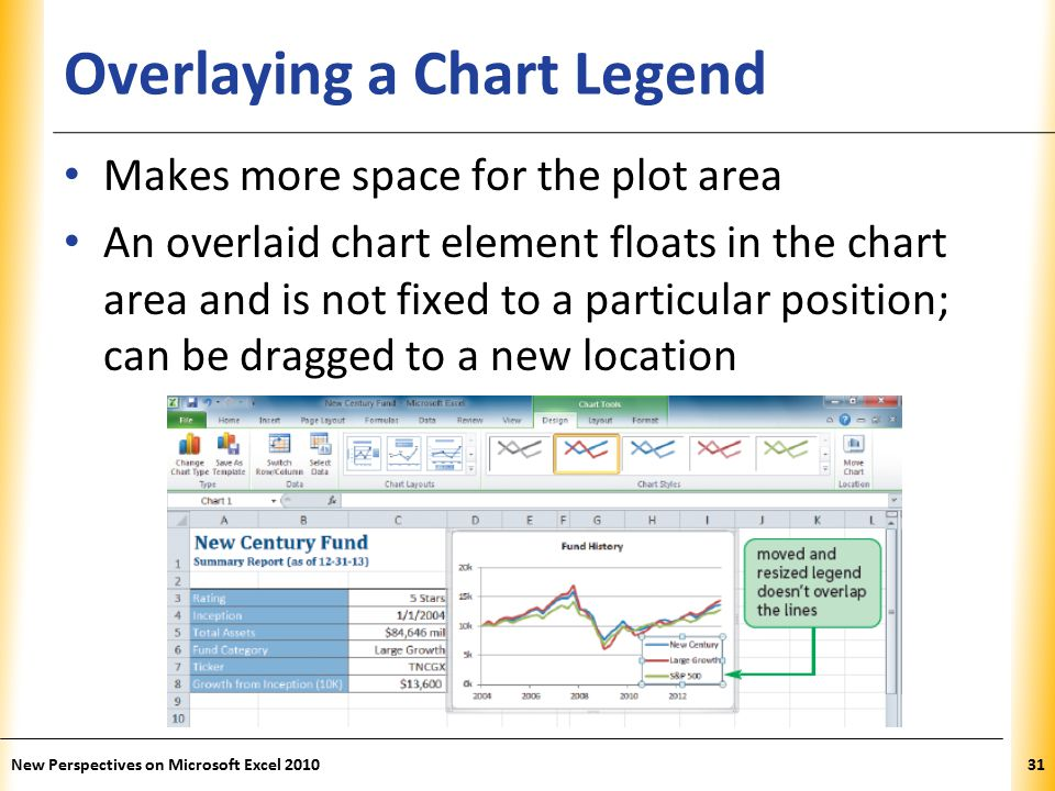 XP Overlaying a Chart Legend Makes more space for the plot area An overlaid chart element floats in the chart area and is not fixed to a particular position; can be dragged to a new location New Perspectives on Microsoft Excel 201031