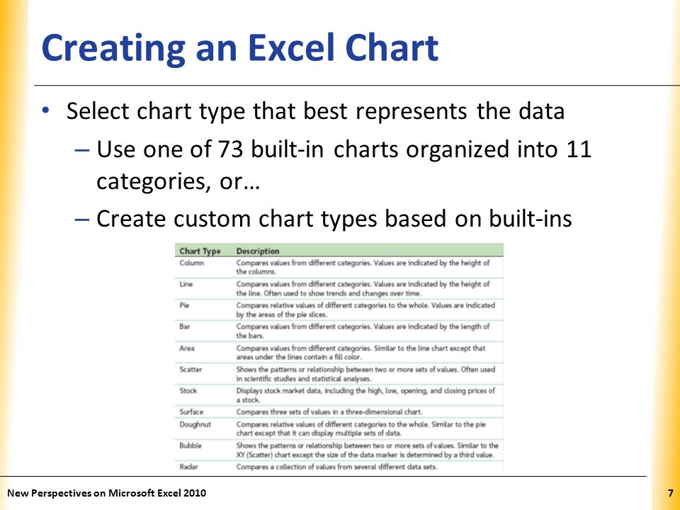 XP Creating an Excel Chart Select chart type that best represents the data – Use one of 73 built-in charts organized into 11 categories, or… – Create custom chart types based on built-ins New Perspectives on Microsoft Excel 20107