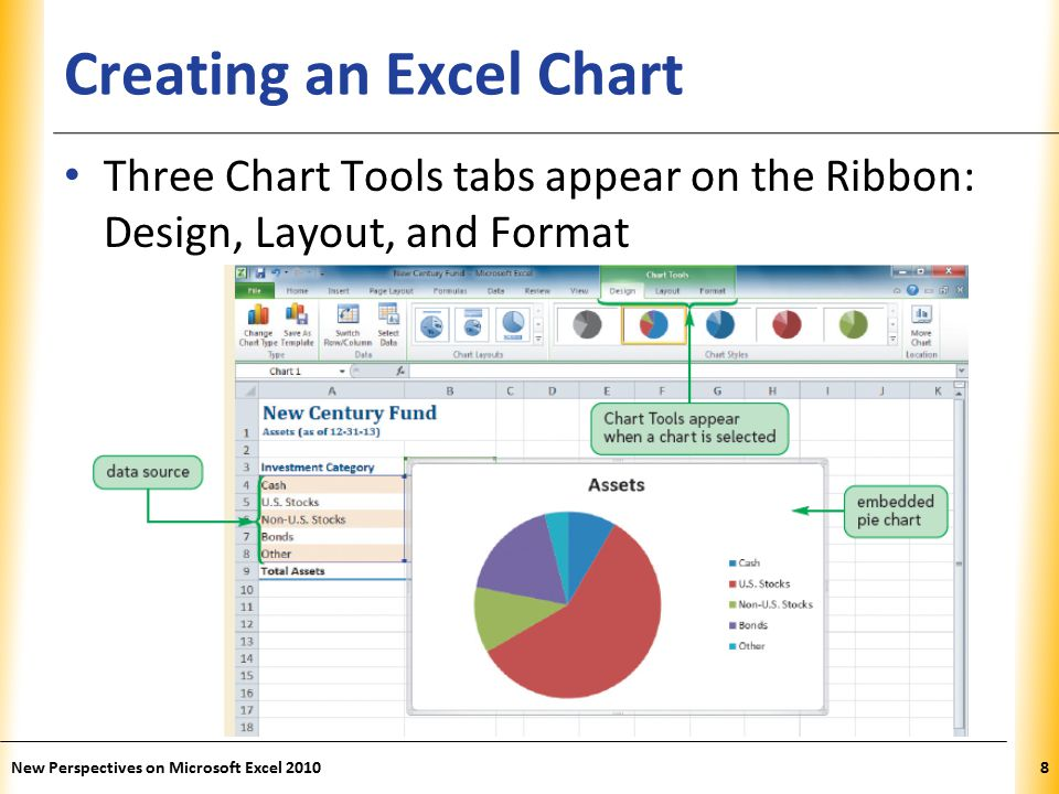 XP Creating an Excel Chart Three Chart Tools tabs appear on the Ribbon: Design, Layout, and Format New Perspectives on Microsoft Excel 20108