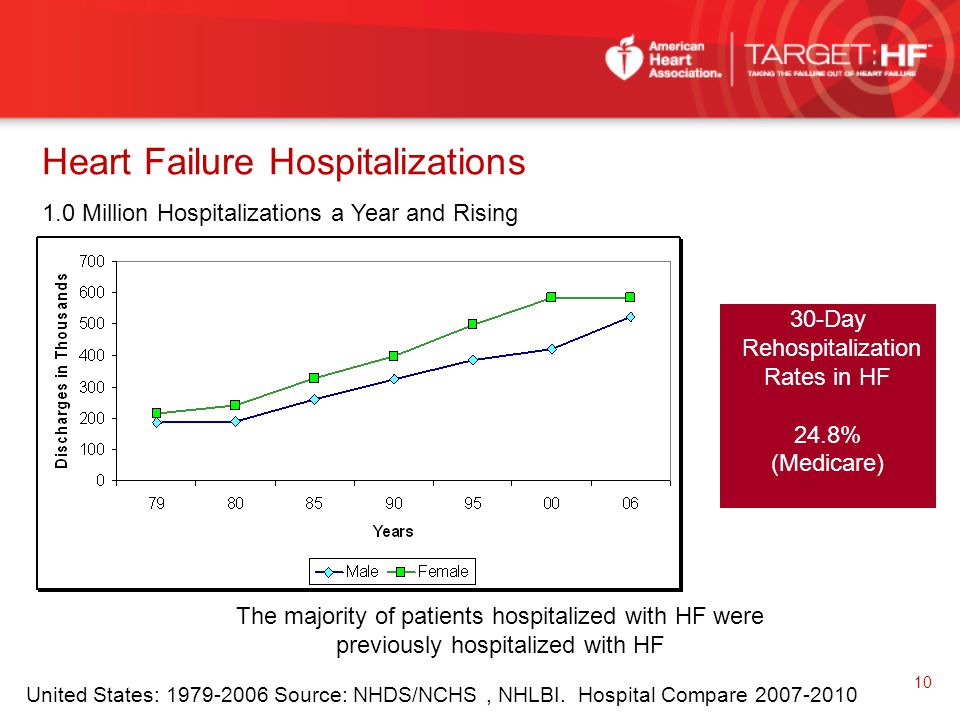 Heart Failure Hospitalizations United States: 1979-2006 Source: NHDS/NCHS, NHLBI. Hospital Compare 2007-2010 The majority of patients hospitalized wit