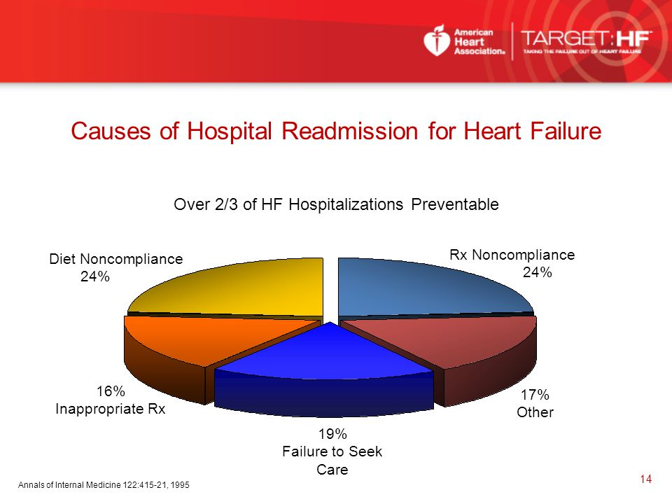 Causes of Hospital Readmission for Heart Failure 17% Other 19% Failure to Seek Care 16% Inappropriate Rx Rx Noncompliance 24% Diet Noncompliance 24% A