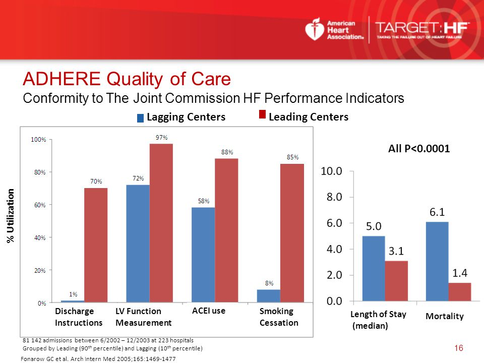 ADHERE Quality of Care Conformity to The Joint Commission HF Performance Indicators Fonarow GC et al. Arch Intern Med 2005;165:1469-1477 Lagging Cente