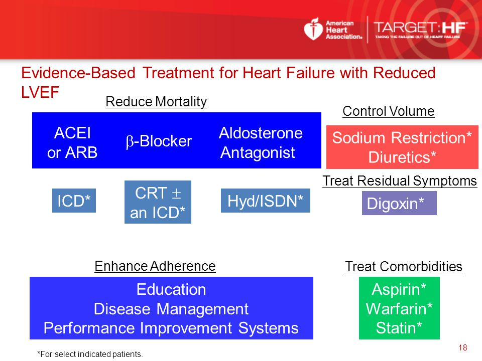 Evidence-Based Treatment for Heart Failure with Reduced LVEF Control Volume Reduce Mortality Sodium Restriction* Diuretics* Digoxin*  -Blocker ACEI o
