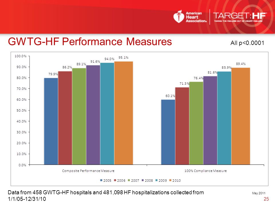 May 2011 Data from 458 GWTG-HF hospitals and 481,098 HF hospitalizations collected from 1/1/05-12/31/10 GWTG-HF Performance Measures All p<0.0001 25