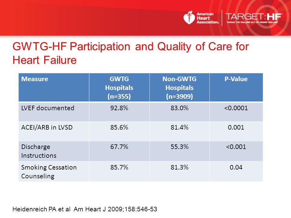 GWTG-HF Participation and Quality of Care for Heart Failure Heidenreich PA et al Am Heart J 2009;158:546-53 MeasureGWTG Hospitals (n=355) Non-GWTG Hos