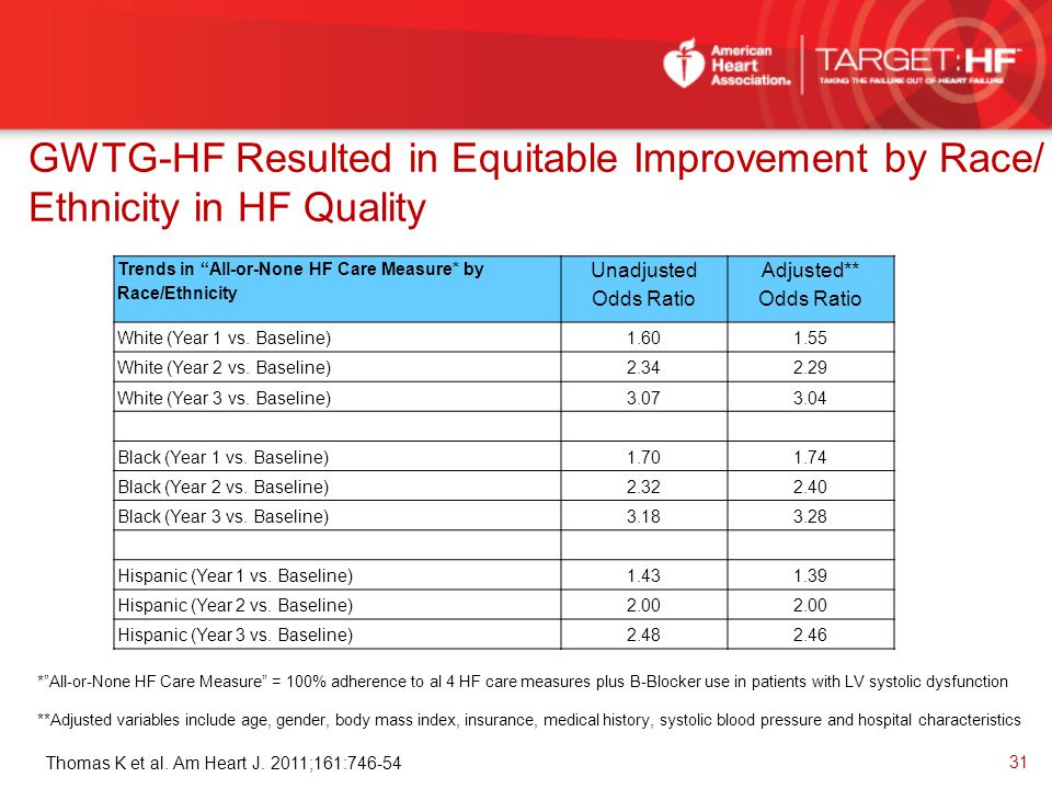 """GWTG-HF Resulted in Equitable Improvement by Race/ Ethnicity in HF Quality Trends in """"All-or-None HF Care Measure* by Race/Ethnicity Unadjusted Odds R"""