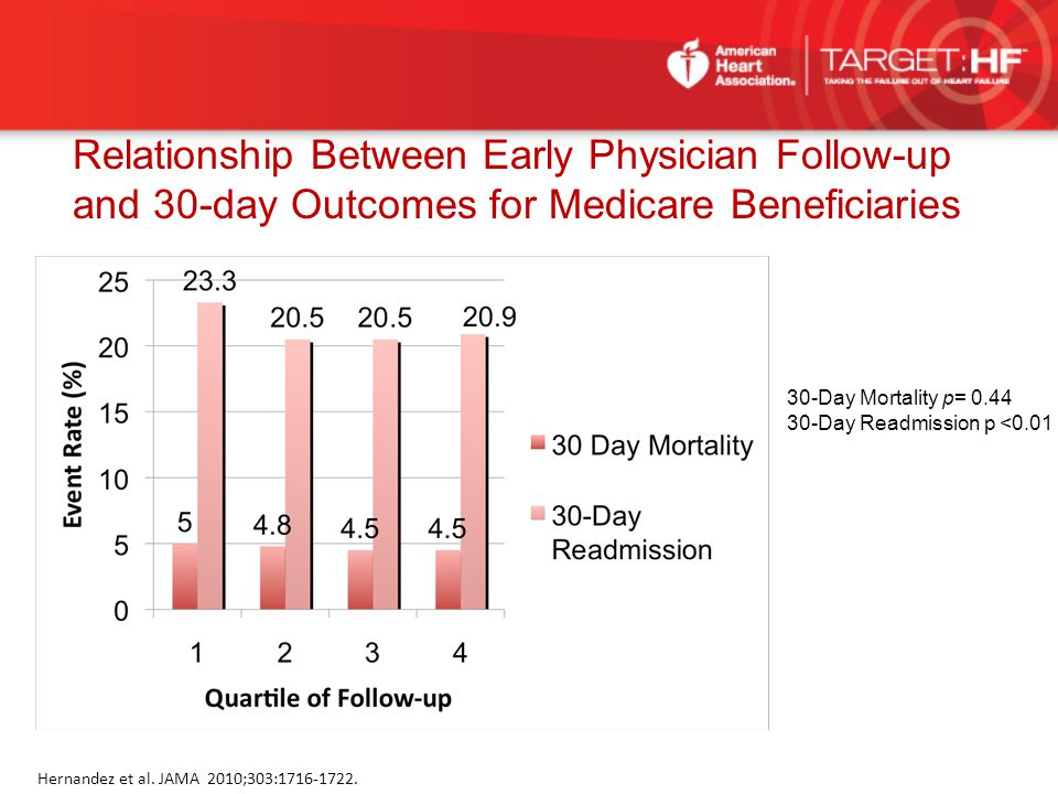 30-Day Mortality p= 0.44 30-Day Readmission p <0.01 Hernandez et al. JAMA 2010;303:1716-1722. Relationship Between Early Physician Follow-up and 30-da