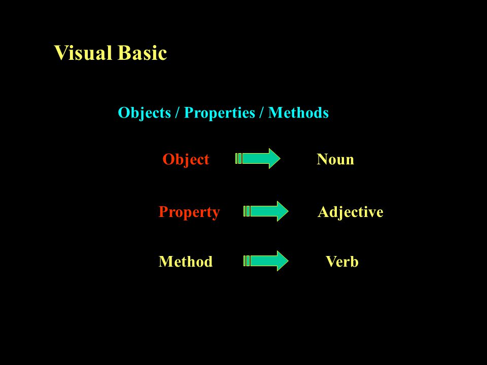 Visual Basic Objects / Properties / Methods Object Property Method Noun Adjective Verb