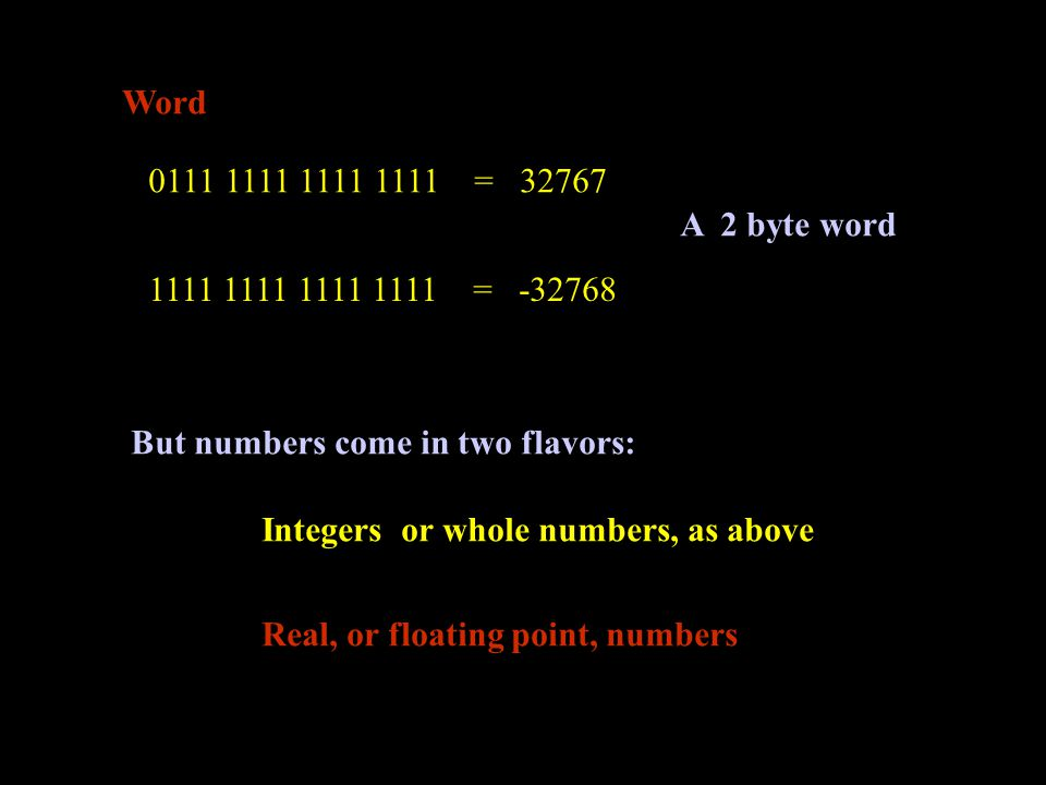 Word 0111 1111 1111 1111 = 32767 1111 1111 1111 1111 = -32768 But numbers come in two flavors: Integers or whole numbers, as above Real, or floating point, numbers A 2 byte word