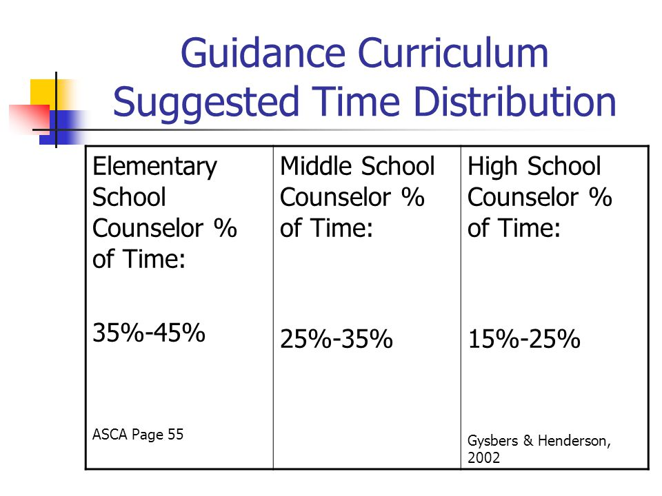 Guidance Curriculum Suggested Time Distribution Elementary School Counselor % of Time: 35%-45% ASCA Page 55 Middle School Counselor % of Time: 25%-35%