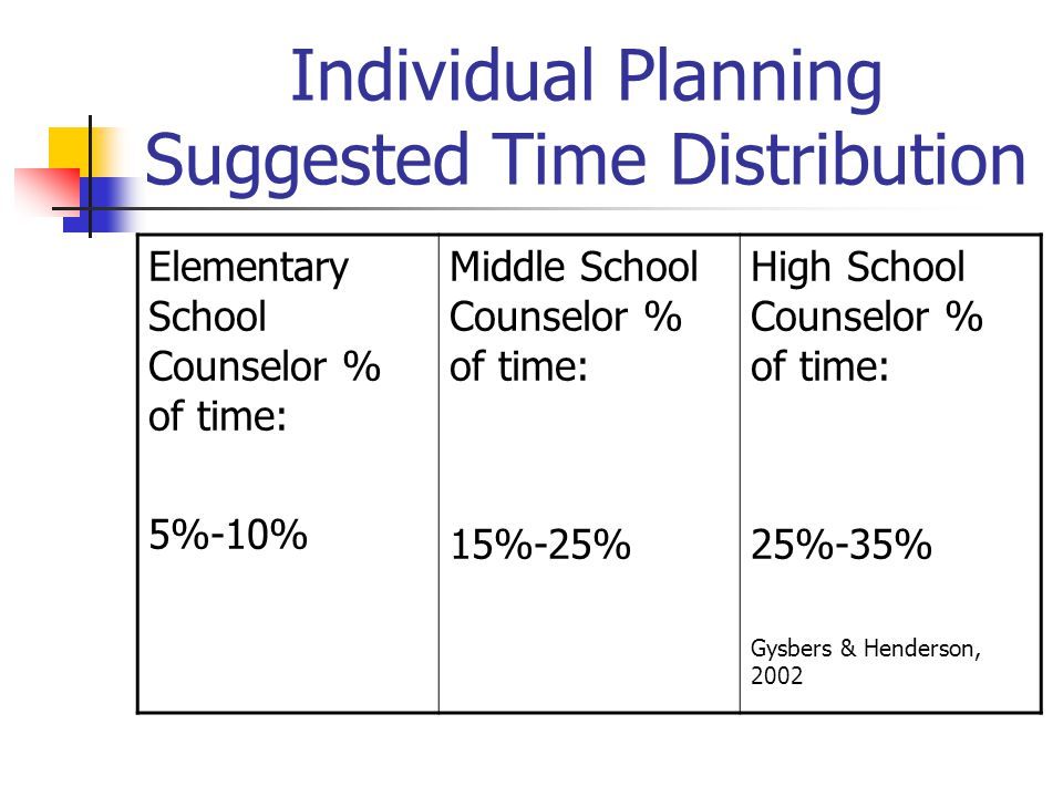 Individual Planning Suggested Time Distribution Elementary School Counselor % of time: 5%-10% Middle School Counselor % of time: 15%-25% High School C