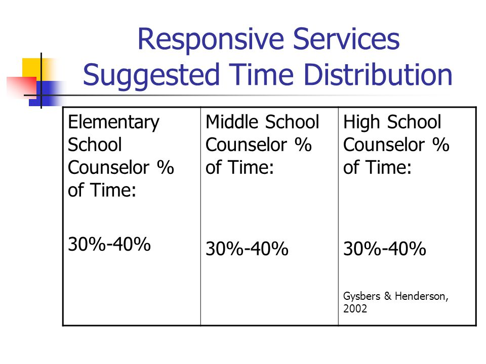 Responsive Services Suggested Time Distribution Elementary School Counselor % of Time: 30%-40% Middle School Counselor % of Time: 30%-40% High School Counselor % of Time: 30%-40% Gysbers & Henderson, 2002