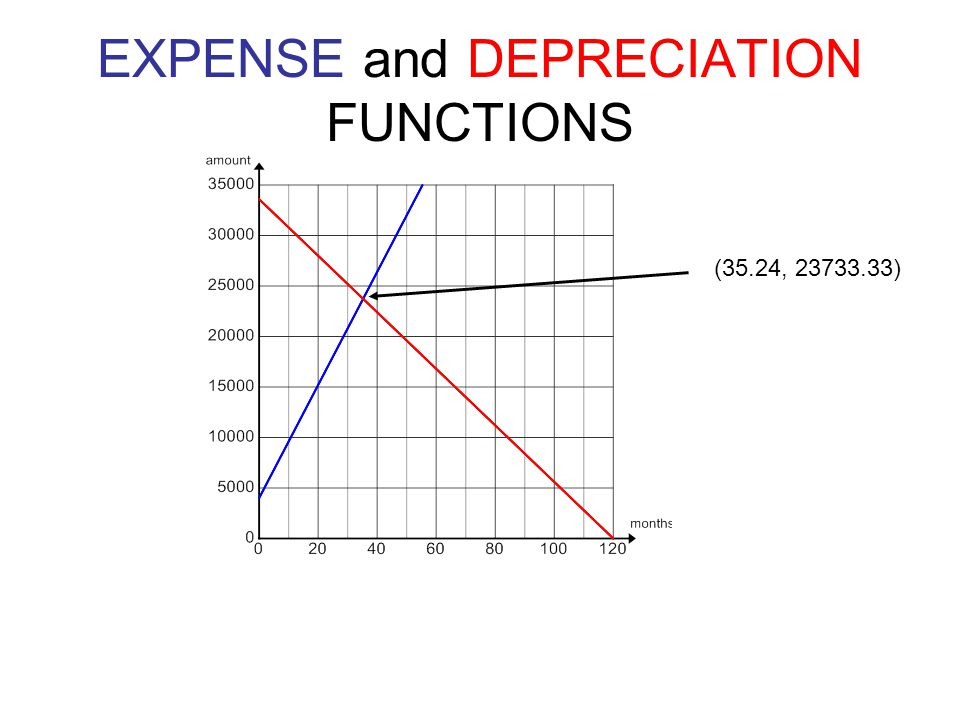 EXPENSE and DEPRECIATION FUNCTIONS (35.24, 23733.33)