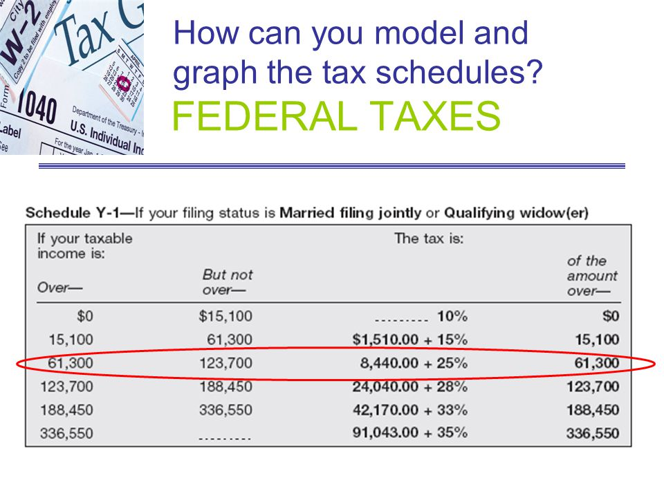 How can you model and graph the tax schedules? FEDERAL TAXES