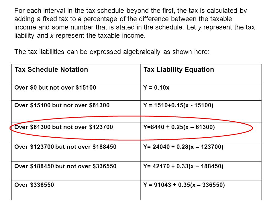 For each interval in the tax schedule beyond the first, the tax is calculated by adding a fixed tax to a percentage of the difference between the taxa