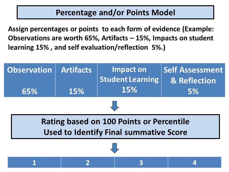 Percentage and/or Points Model Assign percentages or points to each form of evidence (Example: Observations are worth 65%, Artifacts – 15%, Impacts on student learning 15%, and self evaluation/reflection 5%.) Observation 65% Artifacts 15% Impact on Student Learning 15% Self Assessment & Reflection 5% Rating based on 100 Points or Percentile Used to Identify Final summative Score 1234