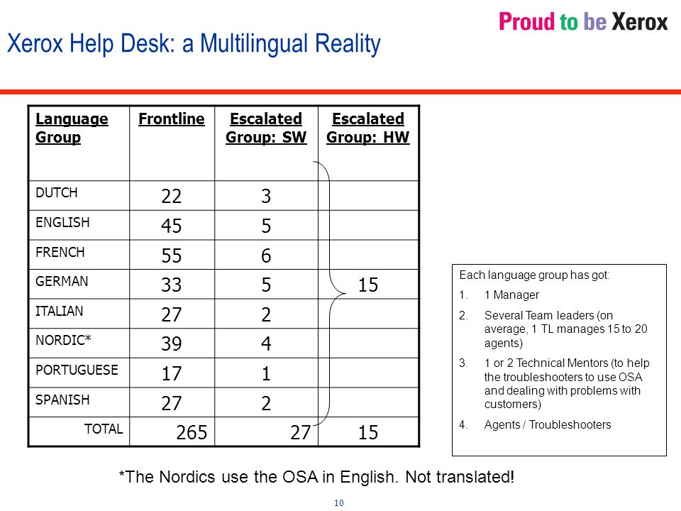 10 Xerox Help Desk: a Multilingual Reality Language Group FrontlineEscalated Group: SW Escalated Group: HW DUTCH 223 ENGLISH 455 FRENCH 556 GERMAN 33515 ITALIAN 272 NORDIC* 394 PORTUGUESE 171 SPANISH 272 TOTAL 2652715 Each language group has got: 1.1 Manager 2.Several Team leaders (on average, 1 TL manages 15 to 20 agents) 3.1 or 2 Technical Mentors (to help the troubleshooters to use OSA and dealing with problems with customers) 4.Agents / Troubleshooters *The Nordics use the OSA in English.