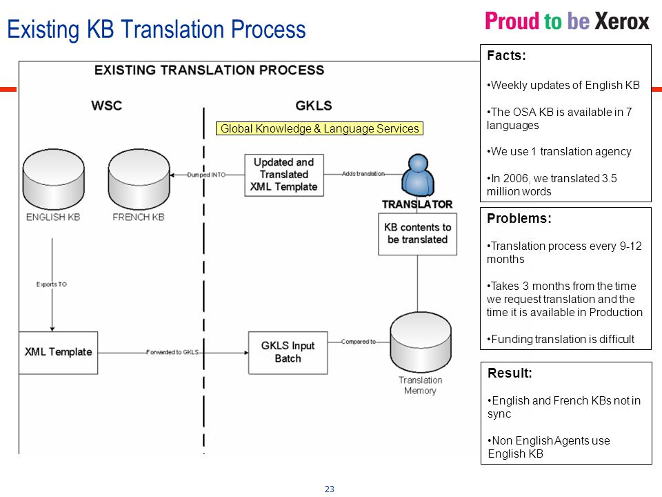 23 Existing KB Translation Process Facts: Weekly updates of English KB The OSA KB is available in 7 languages We use 1 translation agency In 2006, we translated 3.5 million words Problems: Translation process every 9-12 months Takes 3 months from the time we request translation and the time it is available in Production Funding translation is difficult Result: English and French KBs not in sync Non English Agents use English KB Global Knowledge & Language Services