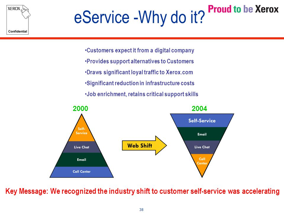 38 Customers expect it from a digital company Provides support alternatives to Customers Draws significant loyal traffic to Xerox.com Significant reduction in infrastructure costs Job enrichment, retains critical support skills eService -Why do it.