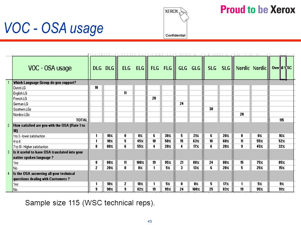 45 VOC - OSA usage Sample size 115 (WSC technical reps).
