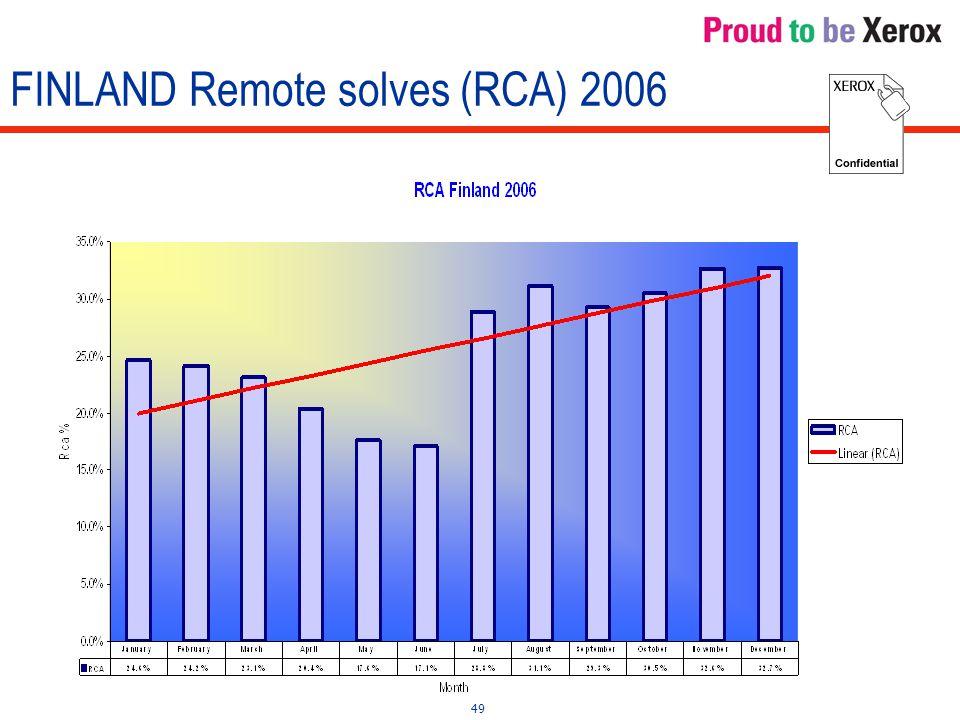 49 FINLAND Remote solves (RCA) 2006