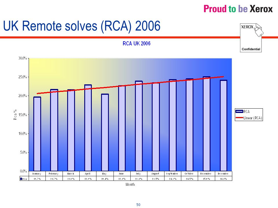 50 UK Remote solves (RCA) 2006