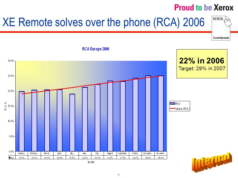 7 XE Remote solves over the phone (RCA) 2006 22% in 2006 Target: 29% in 2007