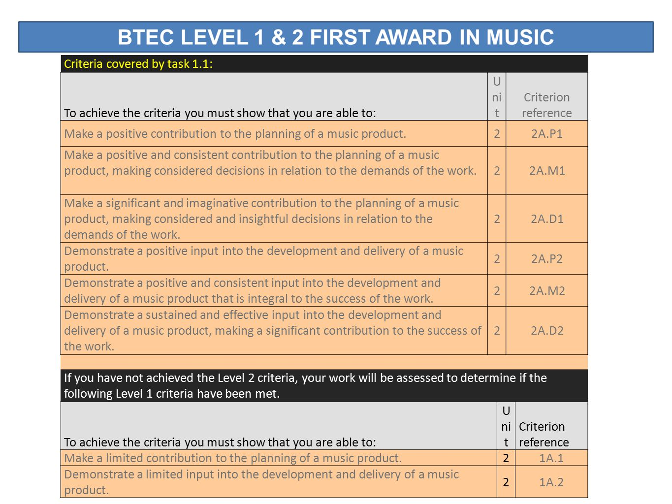 Criteria covered by task 1.1: To achieve the criteria you must show that you are able to: U ni t Criterion reference Make a positive contribution to the planning of a music product.22A.P1 Make a positive and consistent contribution to the planning of a music product, making considered decisions in relation to the demands of the work.