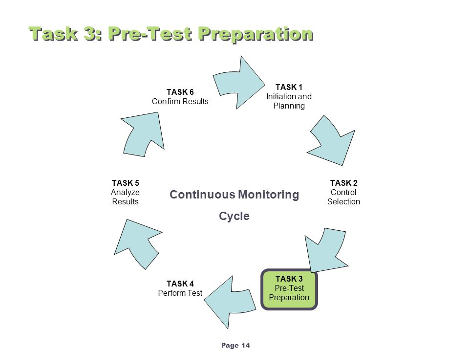 Page 14 Task 3: Pre-Test Preparation Continuous Monitoring Cycle
