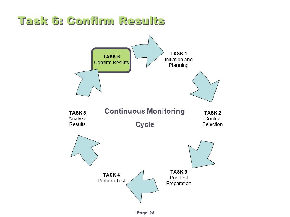 Page 28 Task 6: Confirm Results Continuous Monitoring Cycle