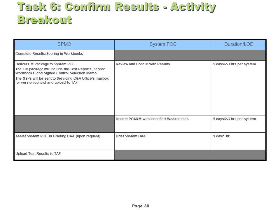 Page 30 Task 6: Confirm Results - Activity Breakout SPMOSystem POCDuration/LOE Complete Results/Scoring in Workbooks Deliver CM Package to System POC.