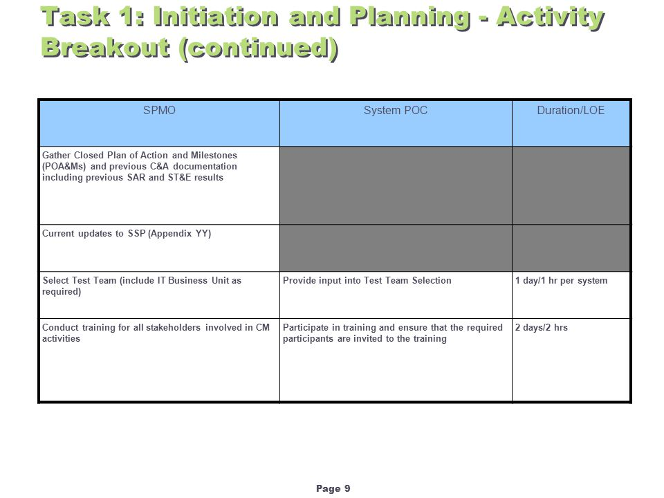 Page 9 Task 1: Initiation and Planning - Activity Breakout (continued) SPMOSystem POCDuration/LOE Gather Closed Plan of Action and Milestones (POA&Ms) and previous C&A documentation including previous SAR and ST&E results Current updates to SSP (Appendix YY) Select Test Team (include IT Business Unit as required) Provide input into Test Team Selection1 day/1 hr per system Conduct training for all stakeholders involved in CM activities Participate in training and ensure that the required participants are invited to the training 2 days/2 hrs
