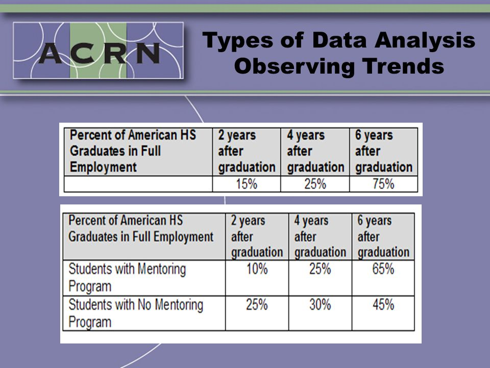 Types of Data Analysis Observing Trends