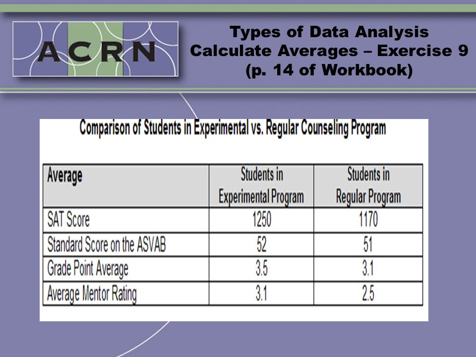 Types of Data Analysis Calculate Averages – Exercise 9 (p. 14 of Workbook)