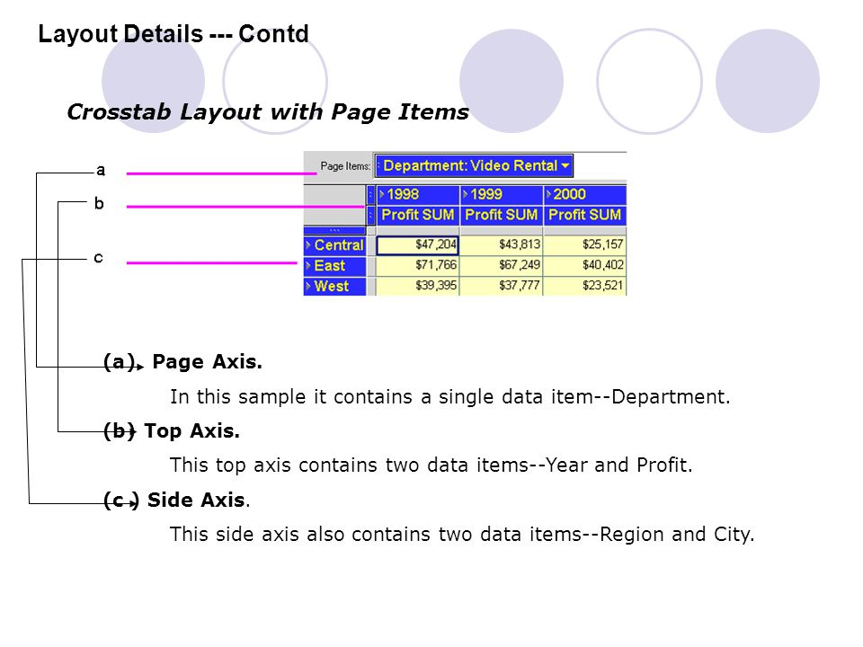 Layout Details --- Contd Crosstab Layout with Page Items (a) Page Axis. In this sample it contains a single data item--Department. (b) Top Axis. This