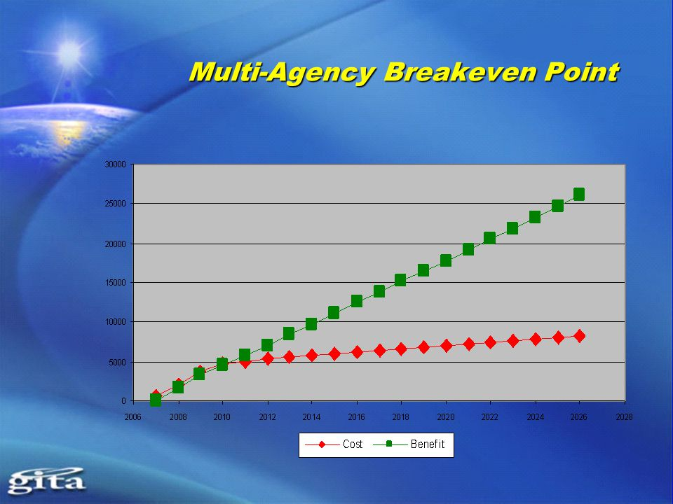 Multi-Agency Breakeven Point