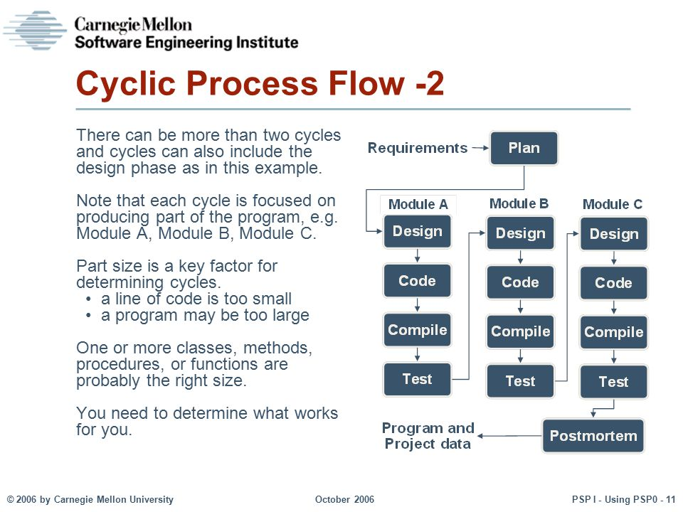 © 2006 by Carnegie Mellon University October 2006 PSP I - Using PSP0 - 11 Cyclic Process Flow -2 There can be more than two cycles and cycles can also