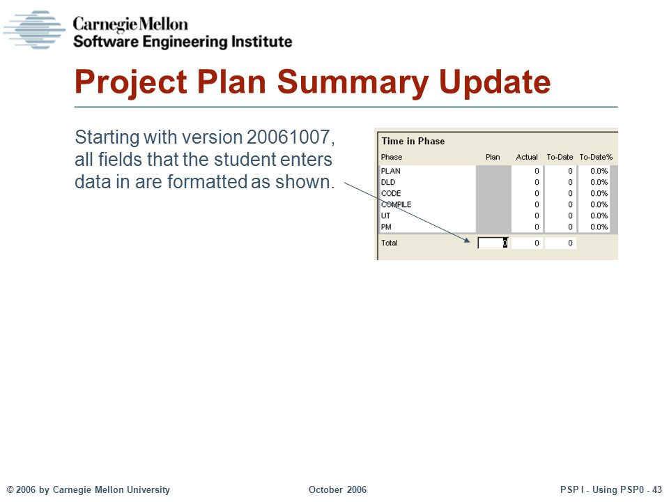 © 2006 by Carnegie Mellon University October 2006 PSP I - Using PSP0 - 43 Project Plan Summary Update Starting with version 20061007, all fields that