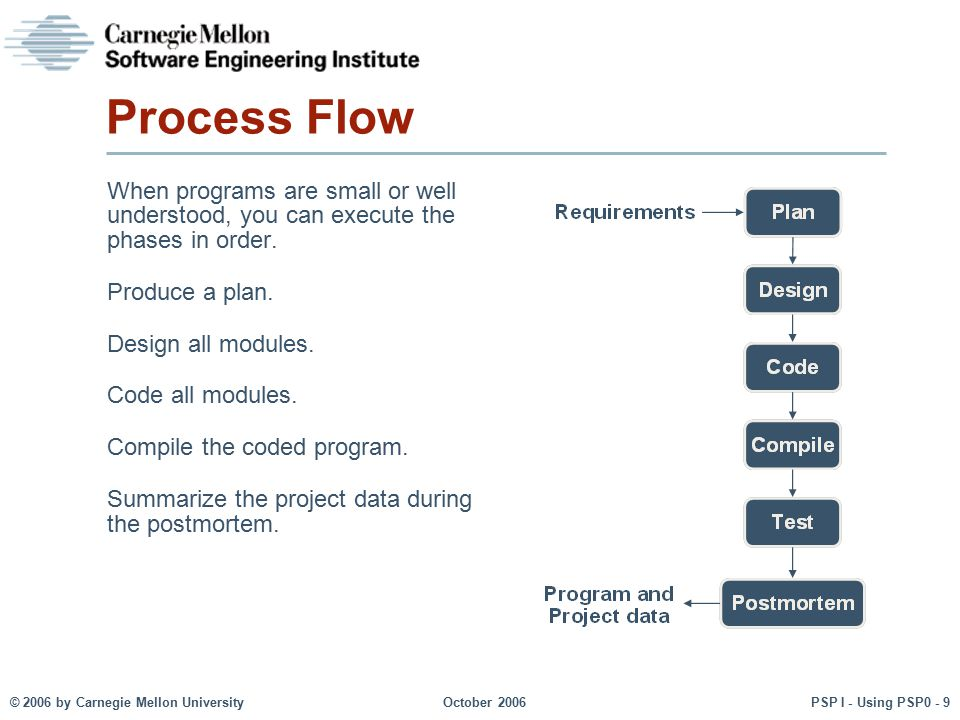 © 2006 by Carnegie Mellon University October 2006 PSP I - Using PSP0 - 10 Cyclic Process Flow -1 Large programs or those that are not well understood may require an iterative approach.