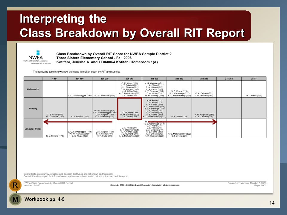 Interpreting the Class Breakdown by Overall RIT Report 14 Workbook pp. 4-5 M R